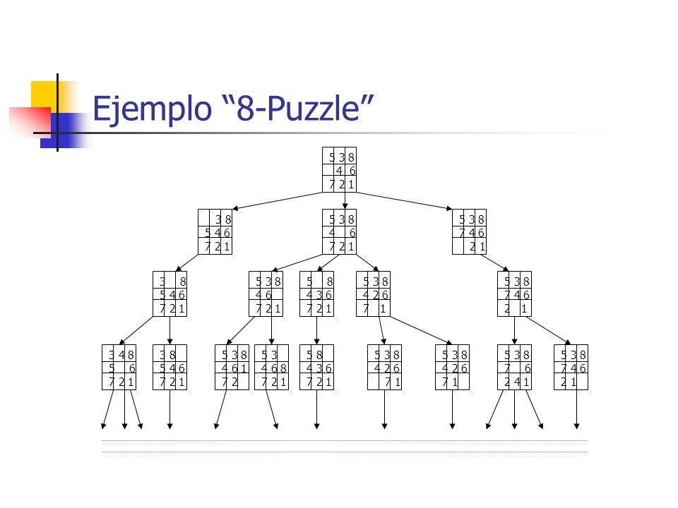Ejemplo 8-Puzzle 5 3 8 4 6 7 2 1 3 8 5 4 6 7 2 1 5 3 8 4 6 7 2 1 5 3 8 7 4 6 2 1 5 3 8 4 6 7 2 1 3 8 5 4 6 7 2 1 5 8 4 3 6 7 2 1 5 3 8 4 2 6 7 1 5 3 8