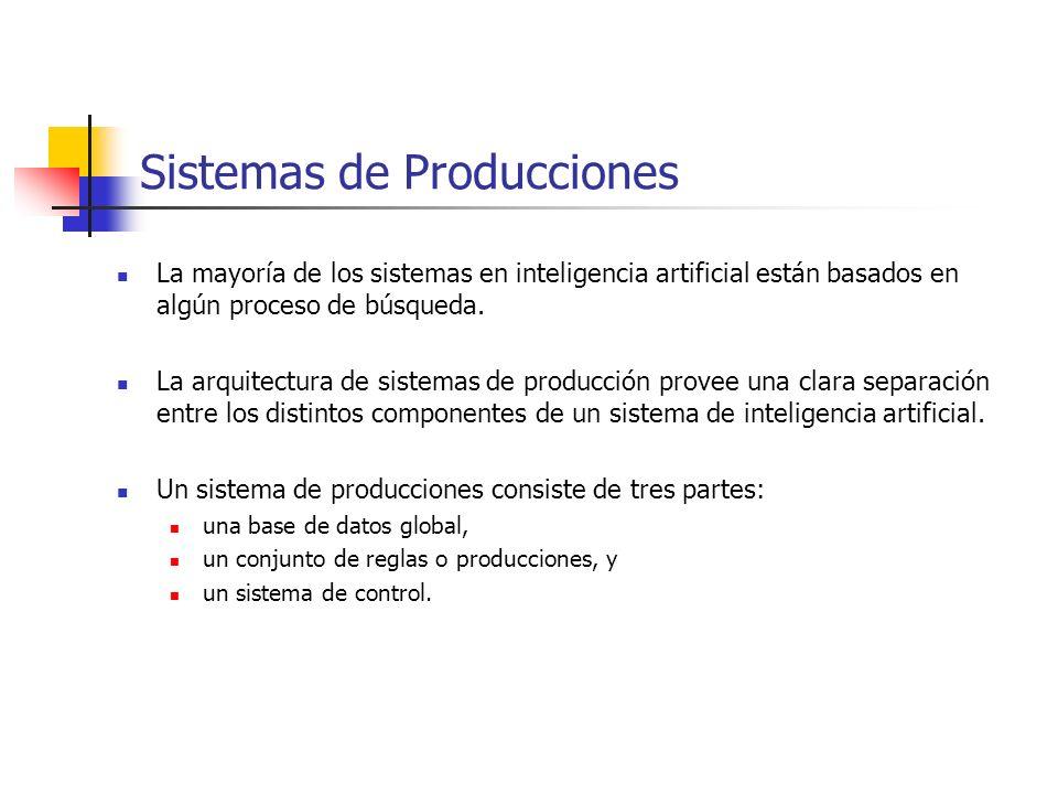 Vista general de un sistema de producciones Sistemas de Producciones Sistema de control Regla 1 Regla 2 Regla 3 Regla n...