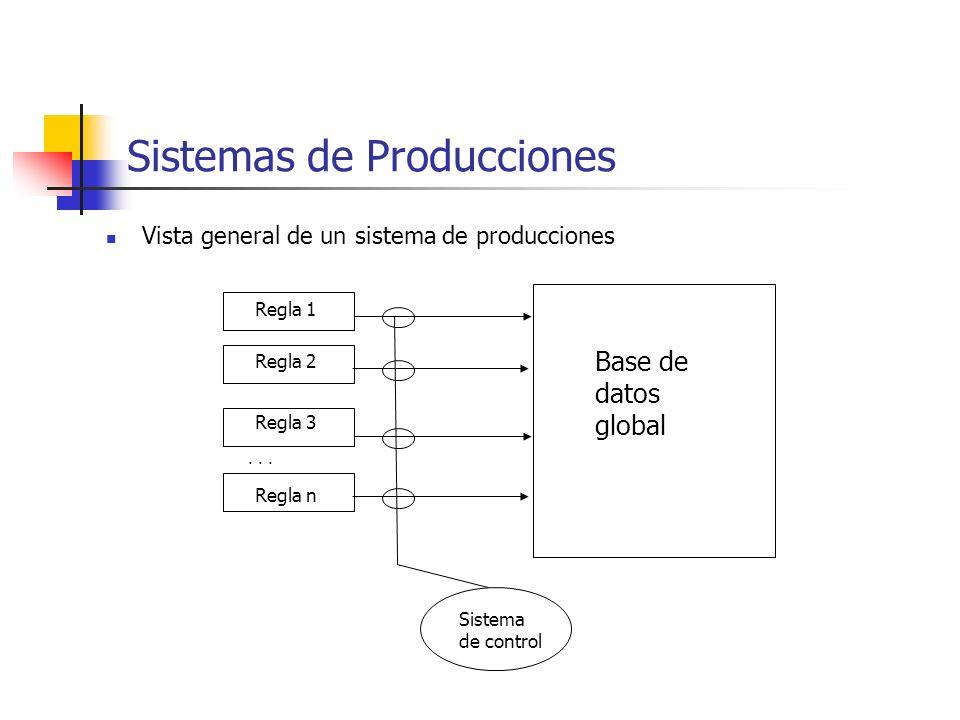 Vista general de un sistema de producciones Sistemas de Producciones Sistema de control Regla 1 Regla 2 Regla 3 Regla n... Base de datos global
