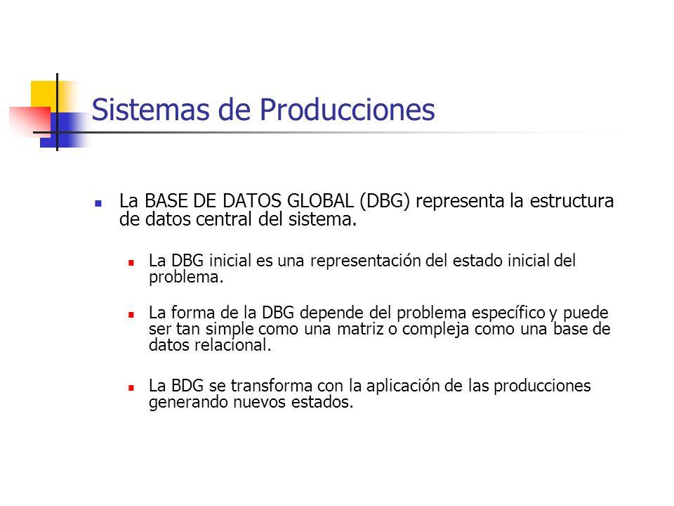 Sistemas de Producciones Las PRODUCCIONES son reglas de la forma: SI ENTONCES Las precondiciones deben ser satisfechas por la BDG para que las acciones correspondientes puedan ser aplicadas.