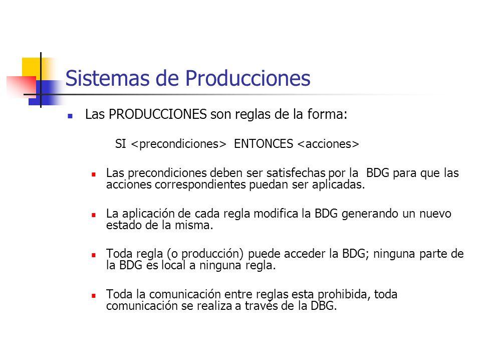 Sistemas de Producciones Las PRODUCCIONES son reglas de la forma: SI ENTONCES Las precondiciones deben ser satisfechas por la BDG para que las accione
