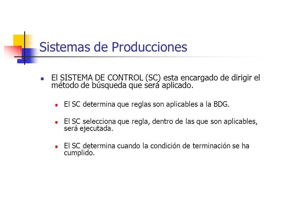 Sistemas de Producciones El SISTEMA DE CONTROL (SC) esta encargado de dirigir el método de búsqueda que será aplicado. El SC determina que reglas son