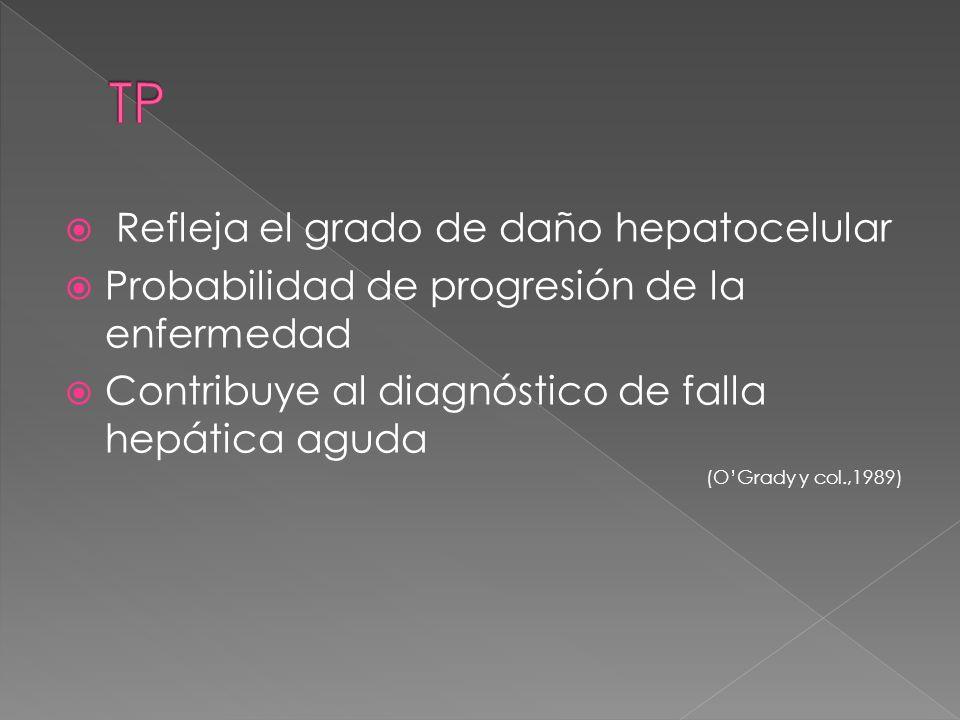 Refleja el grado de daño hepatocelular Probabilidad de progresión de la enfermedad Contribuye al diagnóstico de falla hepática aguda (OGrady y col.,19