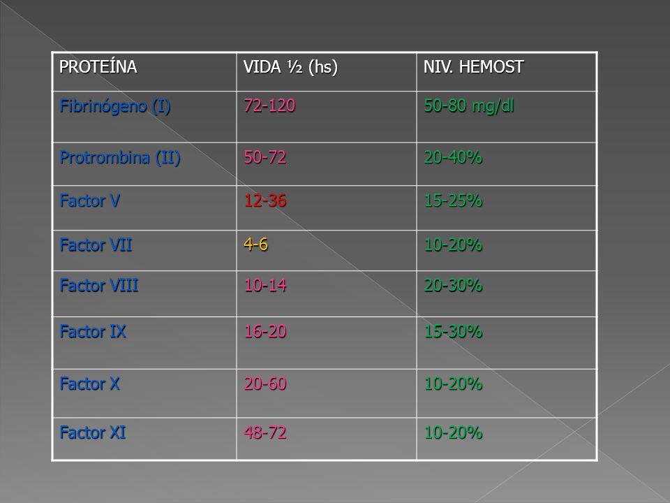 PROTEÍNA VIDA ½ (hs) NIV. HEMOST Fibrinógeno (I) 72-120 50-80 mg/dl Protrombina (II) 50-7220-40% Factor V 12-3615-25% Factor VII 4-610-20% Factor VIII