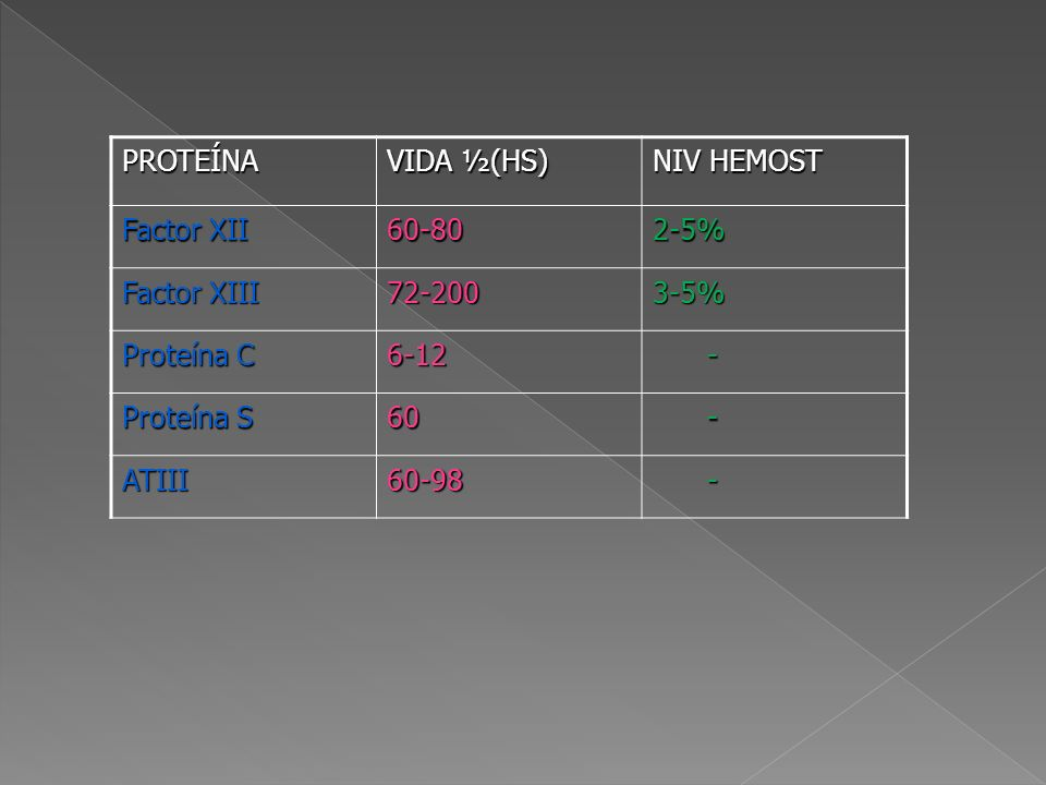 PROTEÍNA VIDA ½(HS) NIV HEMOST Factor XII 60-802-5% Factor XIII 72-2003-5% Proteína C 6-12 - Proteína S 60 - ATIII60-98 -