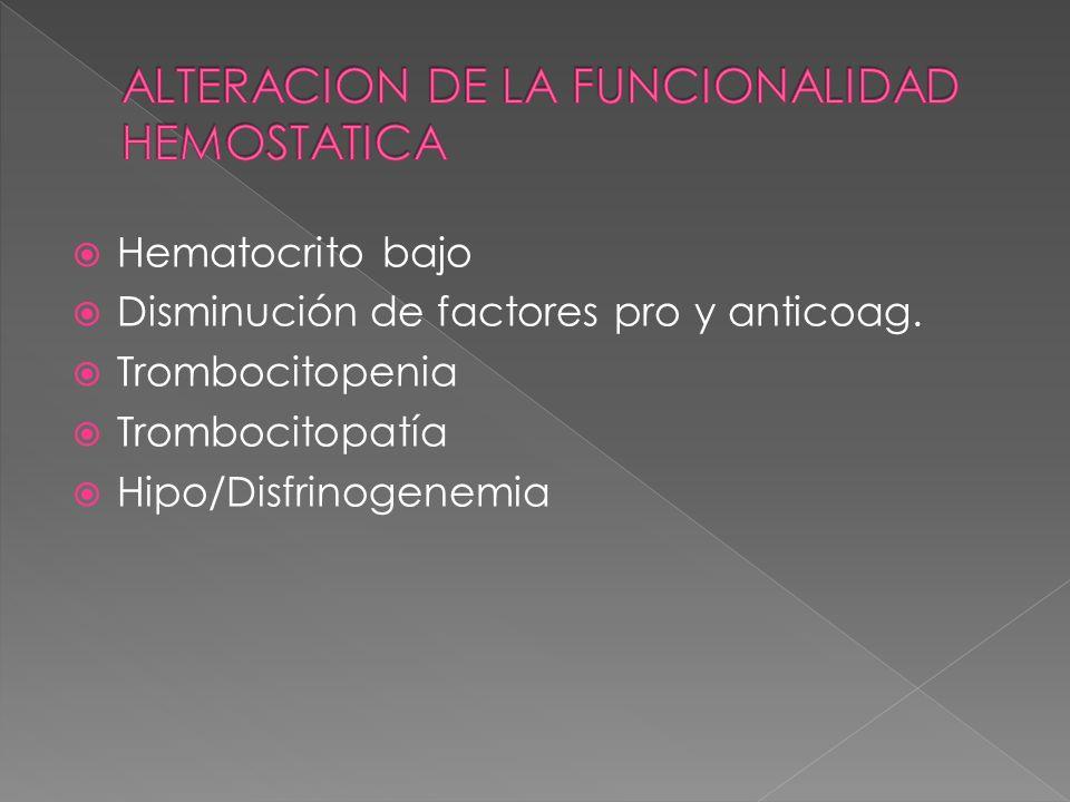Hematocrito bajo Disminución de factores pro y anticoag. Trombocitopenia Trombocitopatía Hipo/Disfrinogenemia