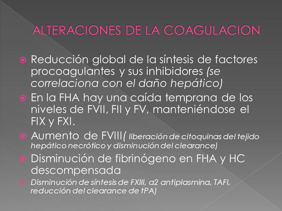 Reducción global de la síntesis de factores procoagulantes y sus inhibidores (se correlaciona con el daño hepático) En la FHA hay una caída temprana d
