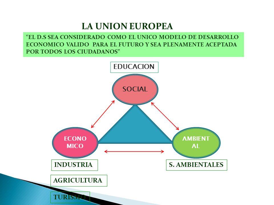 LA UNION EUROPEA S. AMBIENTALESINDUSTRIA AGRICULTURA TURISMO AMBIENT AL SOCIAL ECONO MICO EDUCACION EL D.S SEA CONSIDERADO COMO EL UNICO MODELO DE DES
