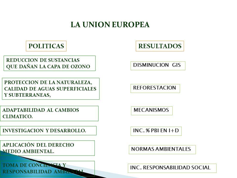 LA UNION EUROPEA RESULTADOS PROTECCION DE LA NATURALEZA, CALIDAD DE AGUAS SUPERFICIALES Y SUBTERRANEAS, ADAPTABILIDAD AL CAMBIOS CLIMATICO. REDUCCION
