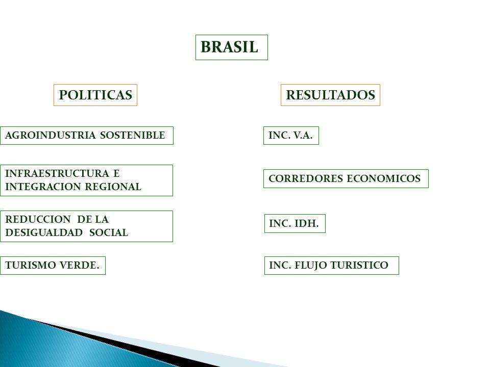BRASIL INFRAESTRUCTURA E INTEGRACION REGIONAL REDUCCION DE LA DESIGUALDAD SOCIAL INC. FLUJO TURISTICO INC. V.A. RESULTADOSPOLITICAS AGROINDUSTRIA SOST