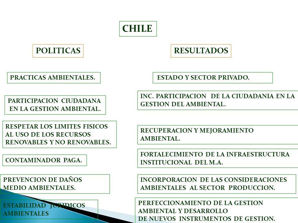 CHILE ESTADO Y SECTOR PRIVADO. PARTICIPACION CIUDADANA EN LA GESTION AMBIENTAL. RESPETAR LOS LIMITES FISICOS AL USO DE LOS RECURSOS RENOVABLES Y NO RE