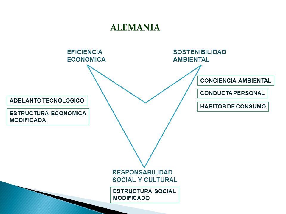 ALEMANIA SOSTENIBILIDAD AMBIENTAL RESPONSABILIDAD SOCIAL Y CULTURAL EFICIENCIA ECONOMICA CONDUCTA PERSONAL ESTRUCTURA ECONOMICA MODIFICADA ADELANTO TE