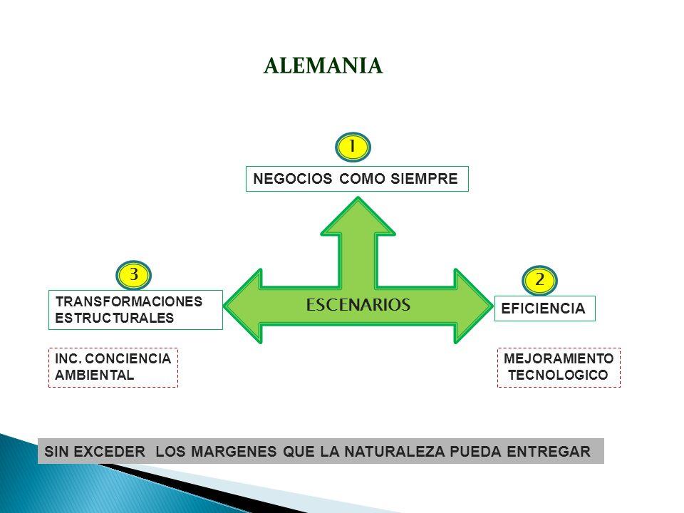 ALEMANIA ESCENARIOS EFICIENCIA TRANSFORMACIONES ESTRUCTURALES NEGOCIOS COMO SIEMPRE 2 3 1 INC. CONCIENCIA AMBIENTAL MEJORAMIENTO TECNOLOGICO SIN EXCED