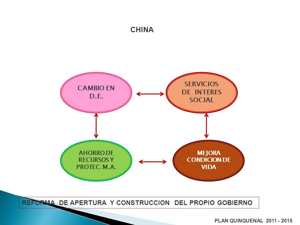 CHINA SERVICIOS DE INTERES SOCIAL AHORRO DE RECURSOS Y PROTEC. M.A. MEJORA CONDICION DE VIDA CAMBIO EN D.E. REFORMA DE APERTURA Y CONSTRUCCION DEL PRO