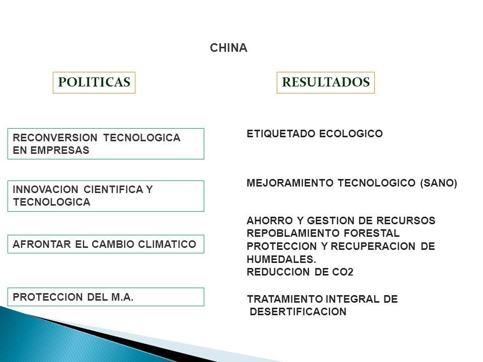 CHINA RESULTADOSPOLITICAS INNOVACION CIENTIFICA Y TECNOLOGICA AFRONTAR EL CAMBIO CLIMATICO PROTECCION DEL M.A. RECONVERSION TECNOLOGICA EN EMPRESAS TR