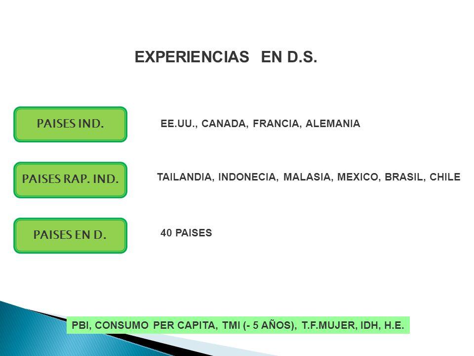 EXPERIENCIAS EN D.S. PAISES RAP. IND. PAISES EN D. PAISES IND. TAILANDIA, INDONECIA, MALASIA, MEXICO, BRASIL, CHILE EE.UU., CANADA, FRANCIA, ALEMANIA
