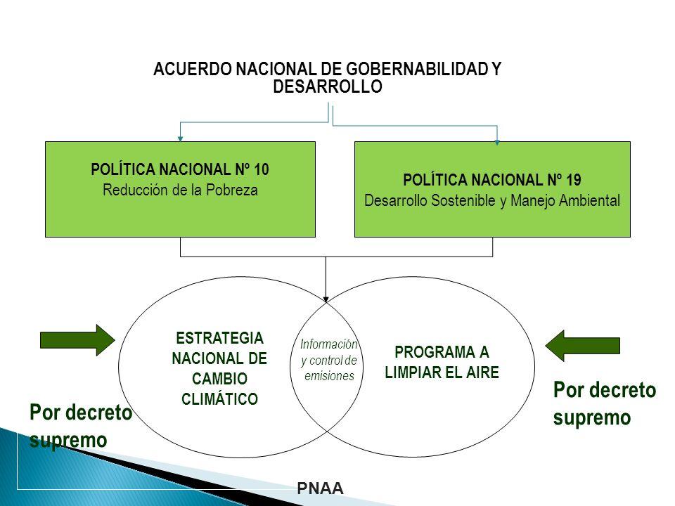 POLÍTICA NACIONAL Nº 10 Reducción de la Pobreza POLÍTICA NACIONAL Nº 19 Desarrollo Sostenible y Manejo Ambiental ACUERDO NACIONAL DE GOBERNABILIDAD Y