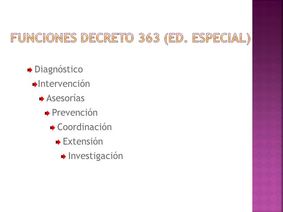 Diagnóstico Intervención Asesorías Prevención Coordinación Extensión Investigación