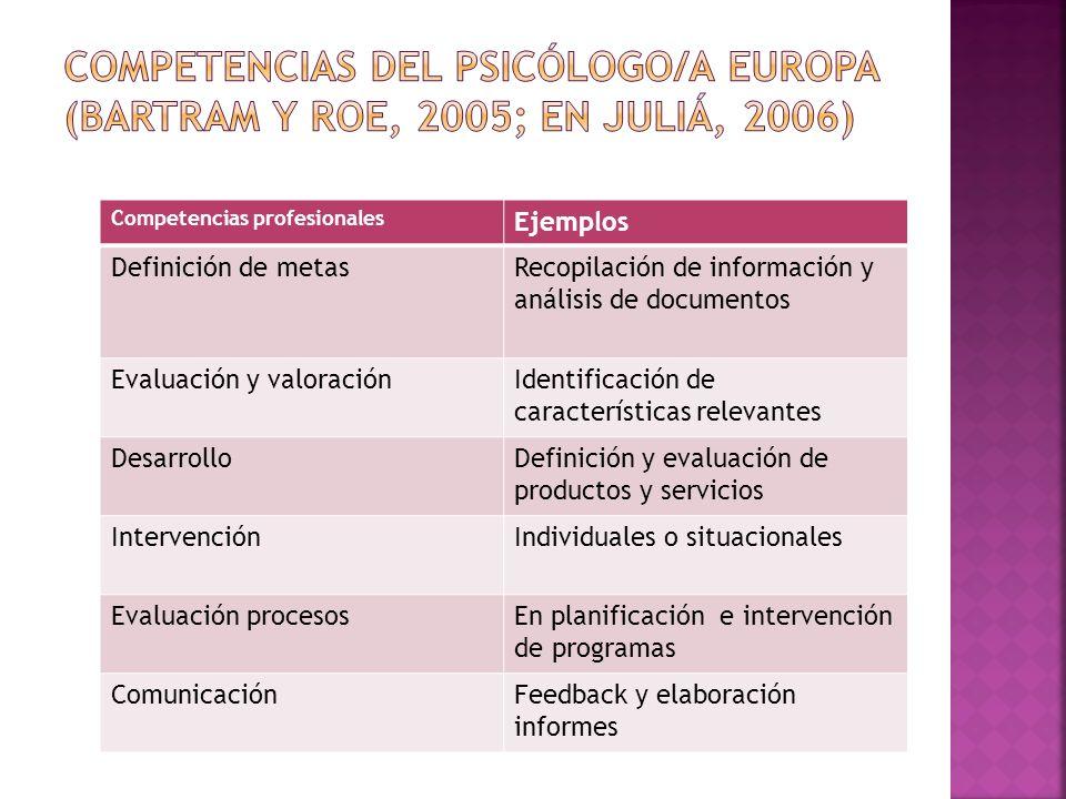Competencias profesionales Ejemplos Definición de metasRecopilación de información y análisis de documentos Evaluación y valoraciónIdentificación de c