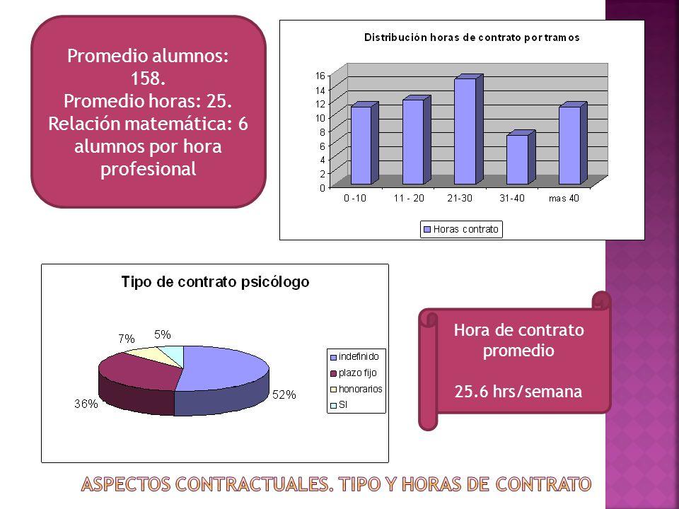 Hora de contrato promedio 25.6 hrs/semana Promedio alumnos: 158. Promedio horas: 25. Relación matemática: 6 alumnos por hora profesional