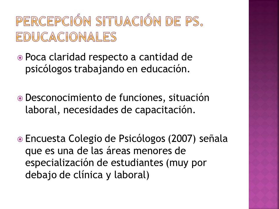 Poca claridad respecto a cantidad de psicólogos trabajando en educación. Desconocimiento de funciones, situación laboral, necesidades de capacitación.