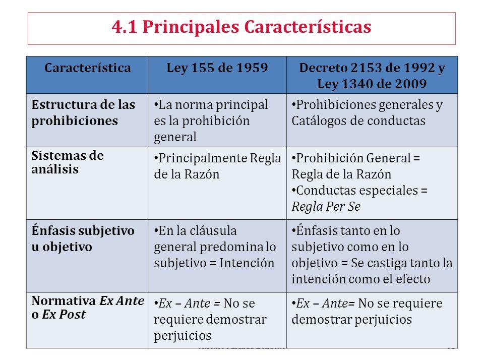 Alfonso Miranda Londoño32 4.1 Principales Características CaracterísticaLey 155 de 1959Decreto 2153 de 1992 y Ley 1340 de 2009 Estructura de las prohi