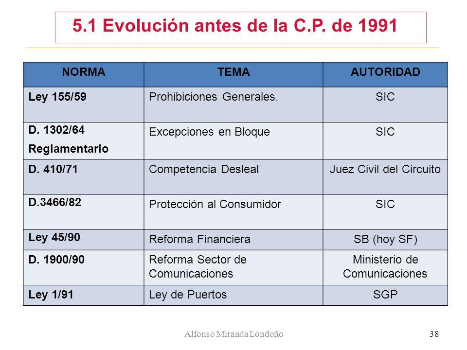 Alfonso Miranda Londoño38 5.1 Evolución antes de la C.P. de 1991 NORMATEMAAUTORIDAD Ley 155/59Prohibiciones Generales.SIC D. 1302/64 Reglamentario Exc