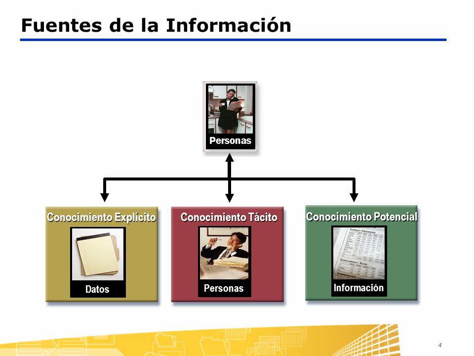 4 Fuentes de la InformaciónPersonas Conocimiento Potencial Información Conocimiento Tácito Personas Conocimiento Explícito Datos