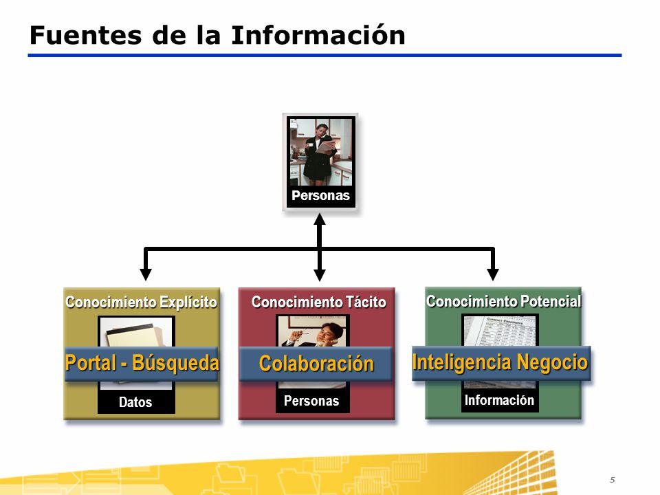 5 Fuentes de la InformaciónPersonas Conocimiento Potencial Información Inteligencia Negocio Conocimiento Tácito Personas Colaboración Conocimiento Explícito Datos Portal - Búsqueda