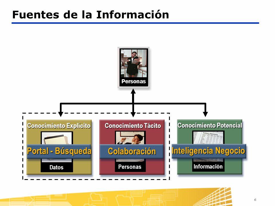 6 Fuentes de la InformaciónPersonas Conocimiento Potencial Información Inteligencia Negocio Conocimiento Tácito Personas Colaboración Conocimiento Explícito Datos Portal - Búsqueda