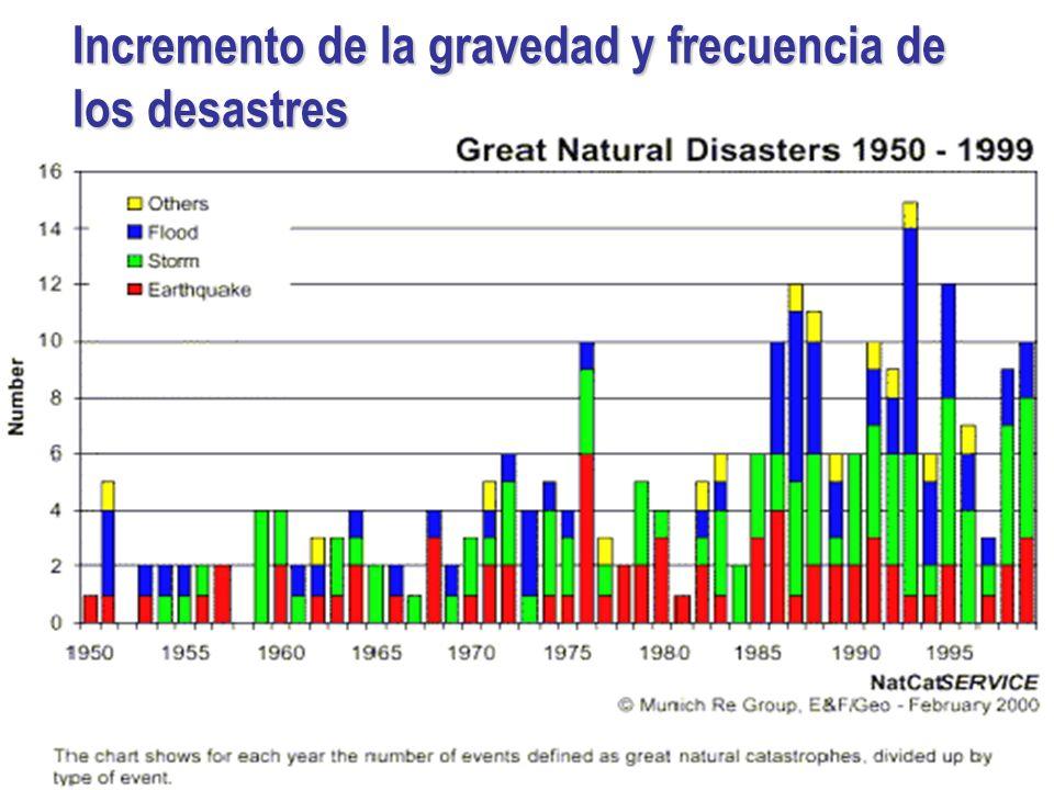 Incremento de la gravedad y frecuencia de los desastres