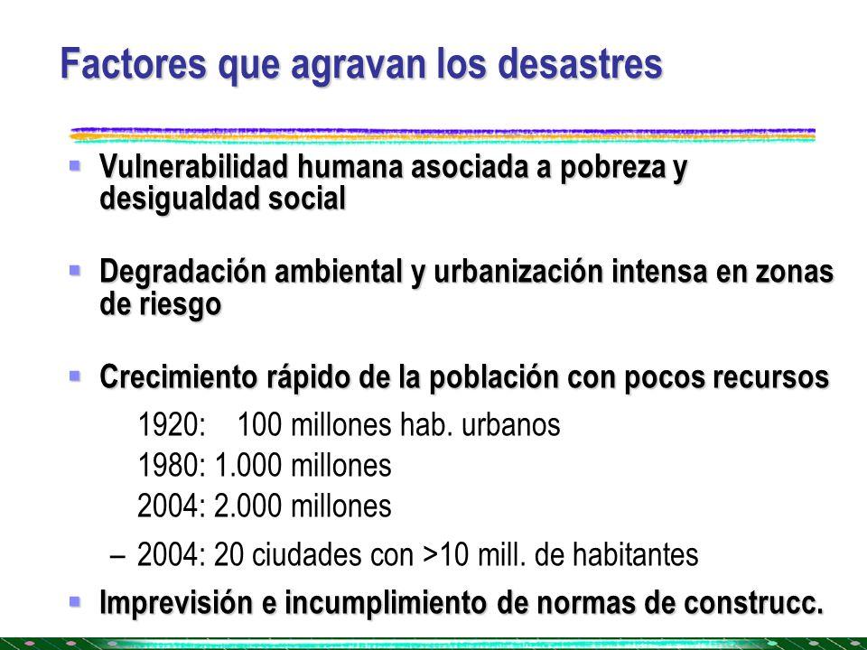 Factores que agravan los desastres Vulnerabilidad humana asociada a pobreza y desigualdad social Vulnerabilidad humana asociada a pobreza y desigualda