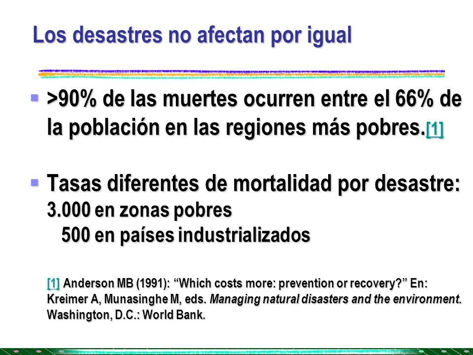 Los desastres no afectan por igual >90% de las muertes ocurren entre el 66% de la población en las regiones más pobres. [1] >90% de las muertes ocurre
