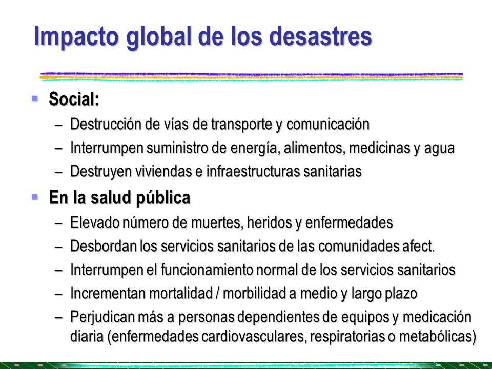 Impacto global de los desastres Social: Social: –Destrucción de vías de transporte y comunicación –Interrumpen suministro de energía, alimentos, medic