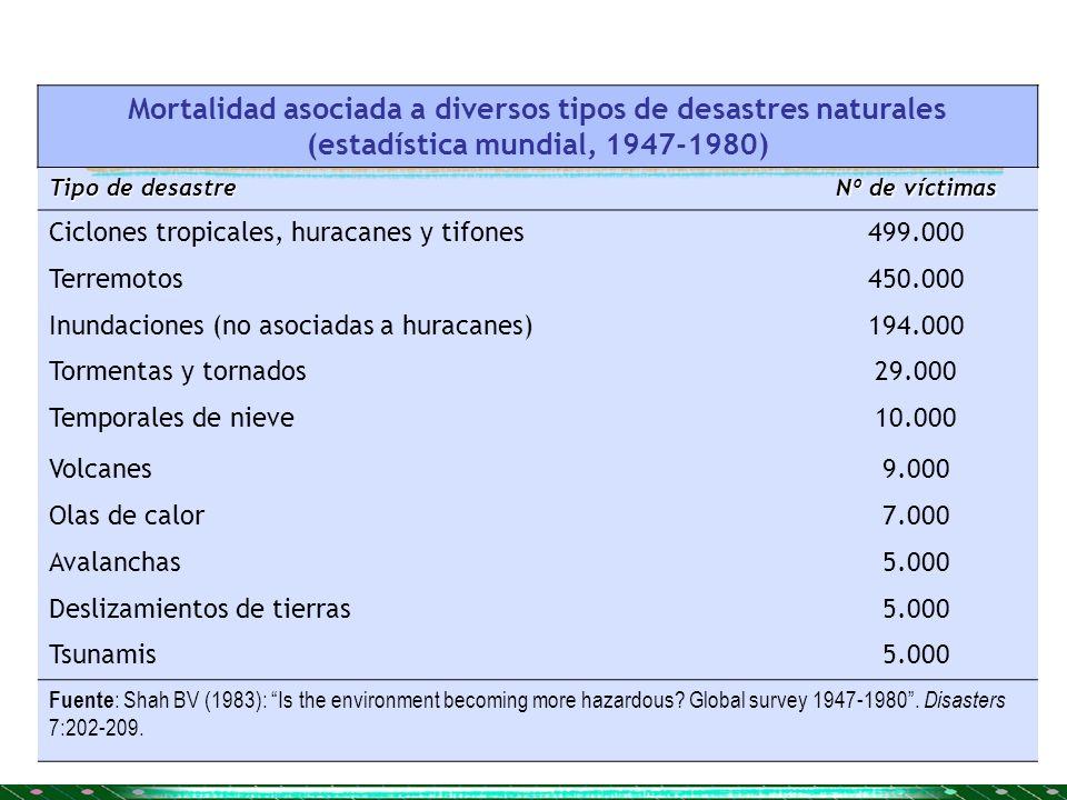 Mortalidad asociada a diversos tipos de desastres naturales (estadística mundial, 1947-1980) Tipo de desastre Nº de víctimas Ciclones tropicales, hura