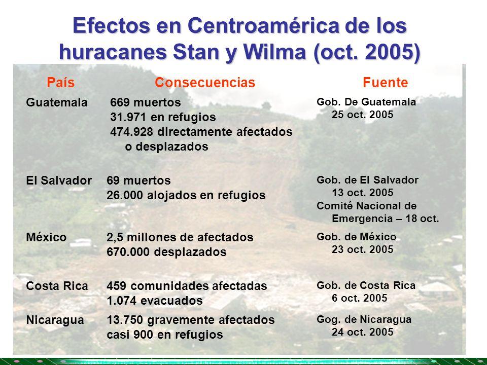 Efectos en Centroamérica de los huracanes Stan y Wilma (oct. 2005) PaísConsecuenciasFuente Guatemala 669 muertos 31.971 en refugios 474.928 directamen