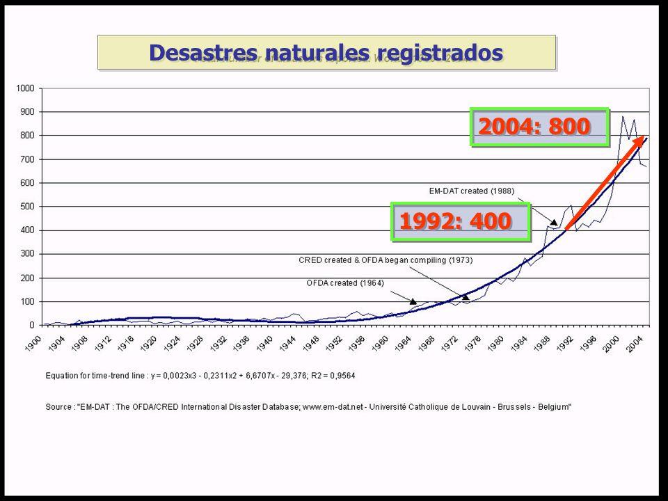 1992: 400 2004: 800