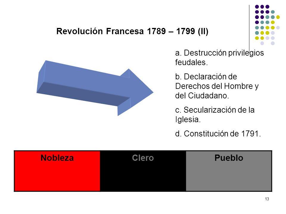 13 Revolución Francesa 1789 – 1799 (II) NoblezaCleroPueblo a. Destrucción privilegios feudales. b. Declaración de Derechos del Hombre y del Ciudadano.