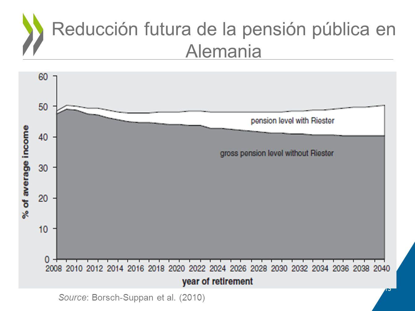 Reducción futura de la pensión pública en Alemania 13 Source: Borsch-Suppan et al. (2010)