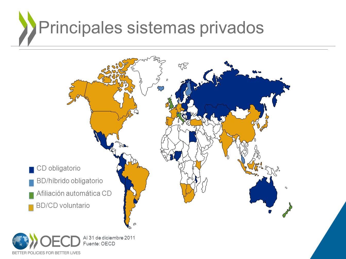 Principales sistemas privados 14 CD obligatorio BD/híbrido obligatorio Afiliación automática CD BD/CD voluntario Al 31 de diciembre 2011 Fuente: OECD