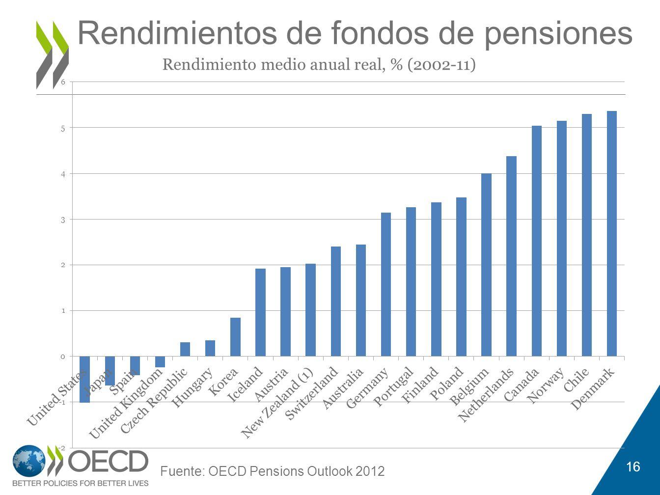 Rendimientos de fondos de pensiones 16 Fuente: OECD Pensions Outlook 2012 Rendimiento medio anual real, % (2002-11)