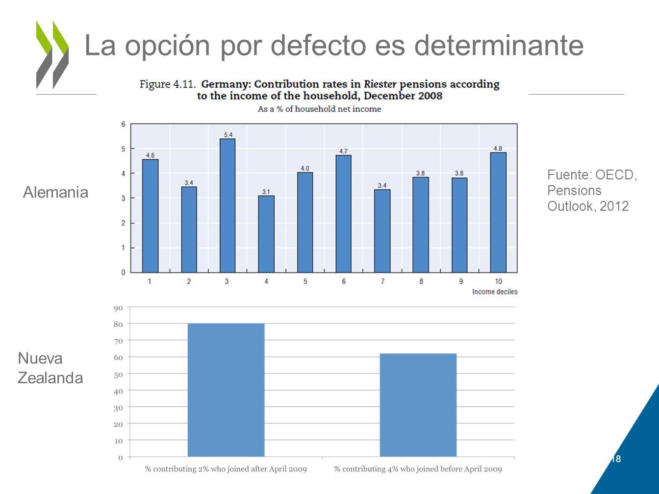La opción por defecto es determinante 18 Alemania Nueva Zealanda Fuente: OECD, Pensions Outlook, 2012