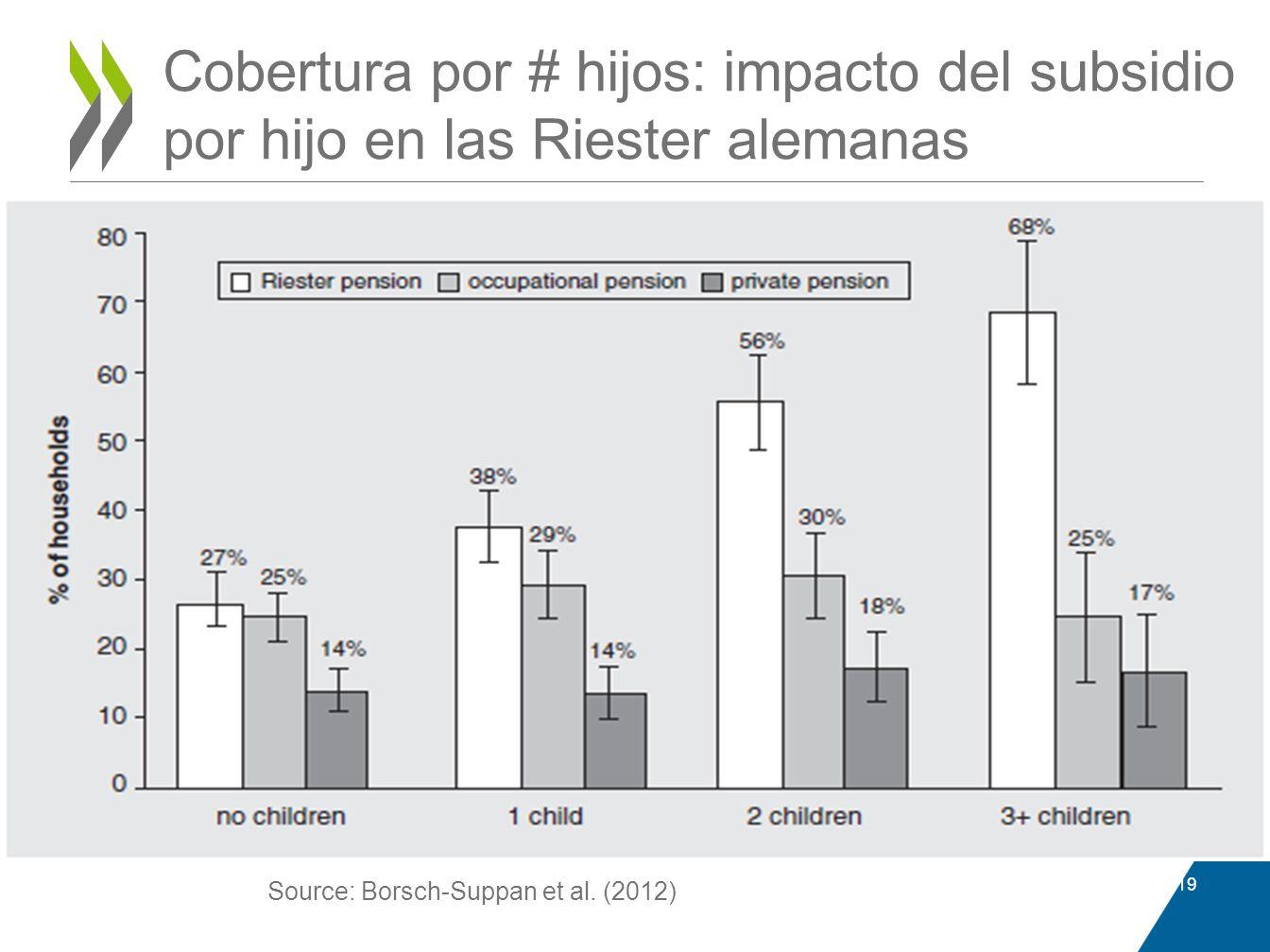 Cobertura por # hijos: impacto del subsidio por hijo en las Riester alemanas 19 Source: Borsch-Suppan et al. (2012)