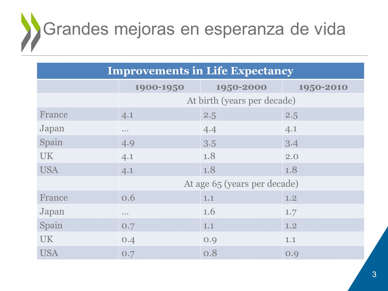 Grandes mejoras en esperanza de vida Improvements in Life Expectancy 1900-19501950-20001950-2010 At birth (years per decade) France4.12.5 Japan…4.44.1