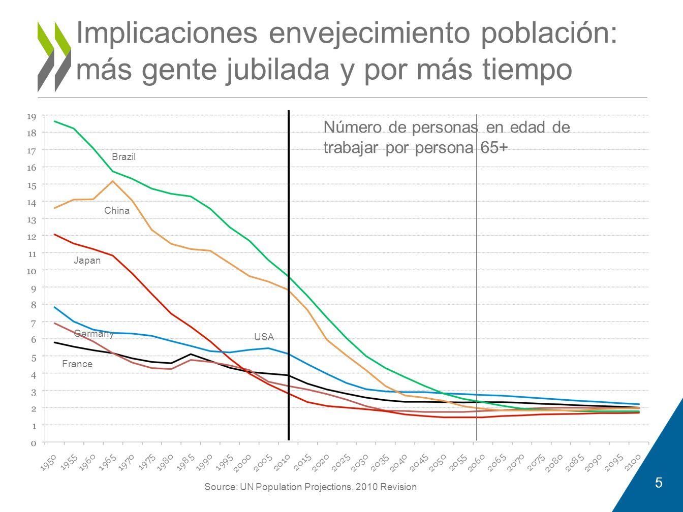 Implicaciones envejecimiento población: más gente jubilada y por más tiempo Brazil China Japan USA Germany France Source: UN Population Projections, 2