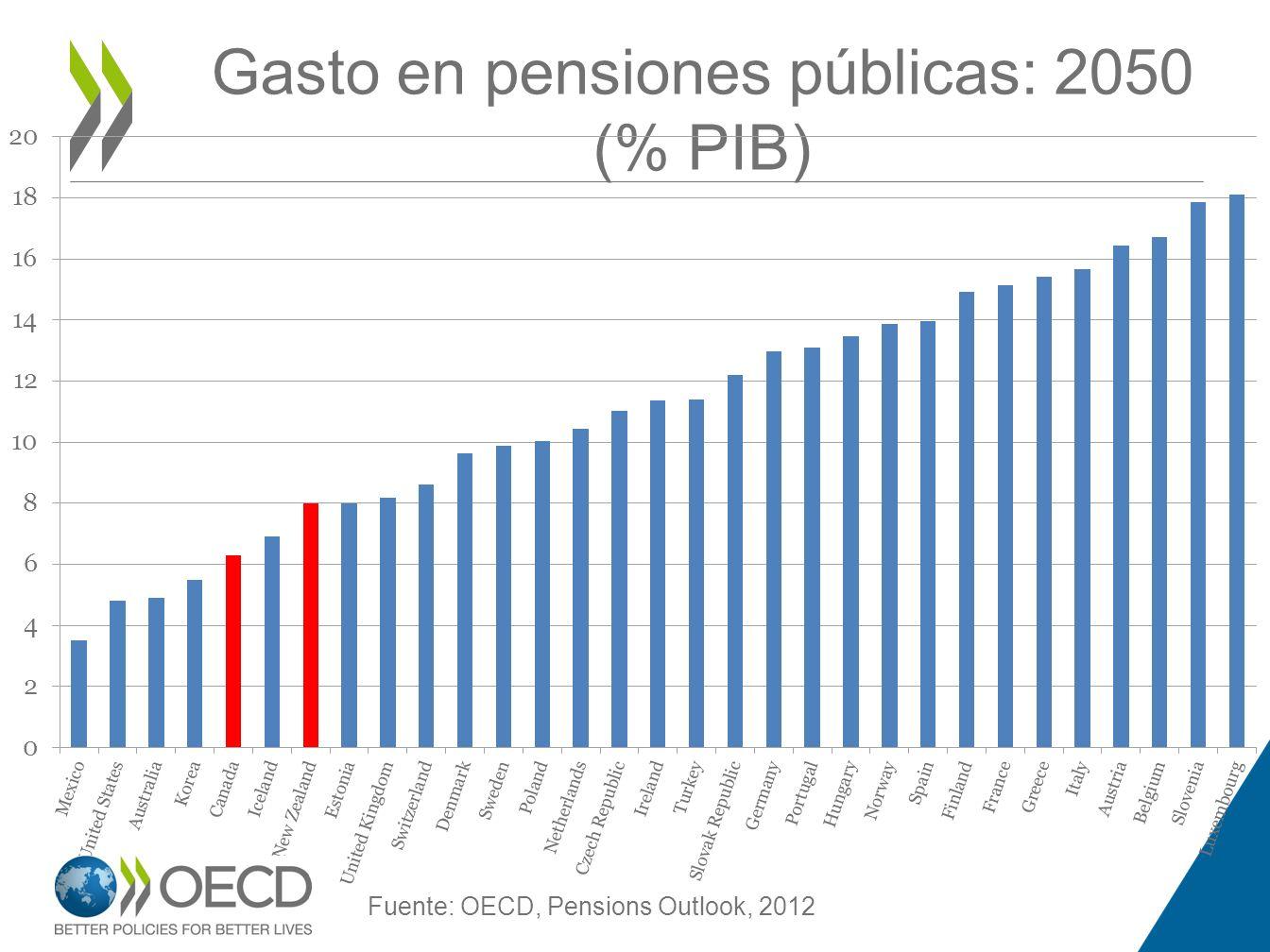 Gasto en pensiones públicas: 2050 (% PIB) Fuente: OECD, Pensions Outlook, 2012
