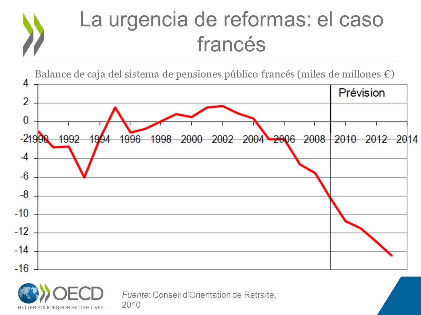 La urgencia de reformas: el caso francés Fuente: Conseil dOrientation de Retraite, 2010 Balance de caja del sistema de pensiones público francés (mile