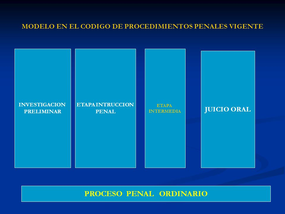 MODELO EN EL CODIGO DE PROCEDIMIENTOS PENALES VIGENTE INVESTIGACION PRELIMINAR ETAPA INTRUCCION PENAL ETAPA INTERMEDIA JUICIO ORAL PROCESO PENAL ORDIN