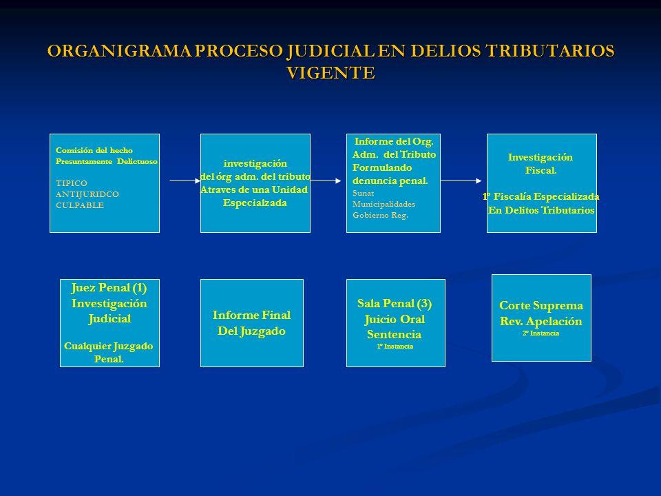 ORGANIGRAMA PROCESO JUDICIAL EN DELIOS TRIBUTARIOS VIGENTE Comisión del hecho Presuntamente Delictuoso TIPICO ANTIJURIDCO CULPABLE investigación del ó