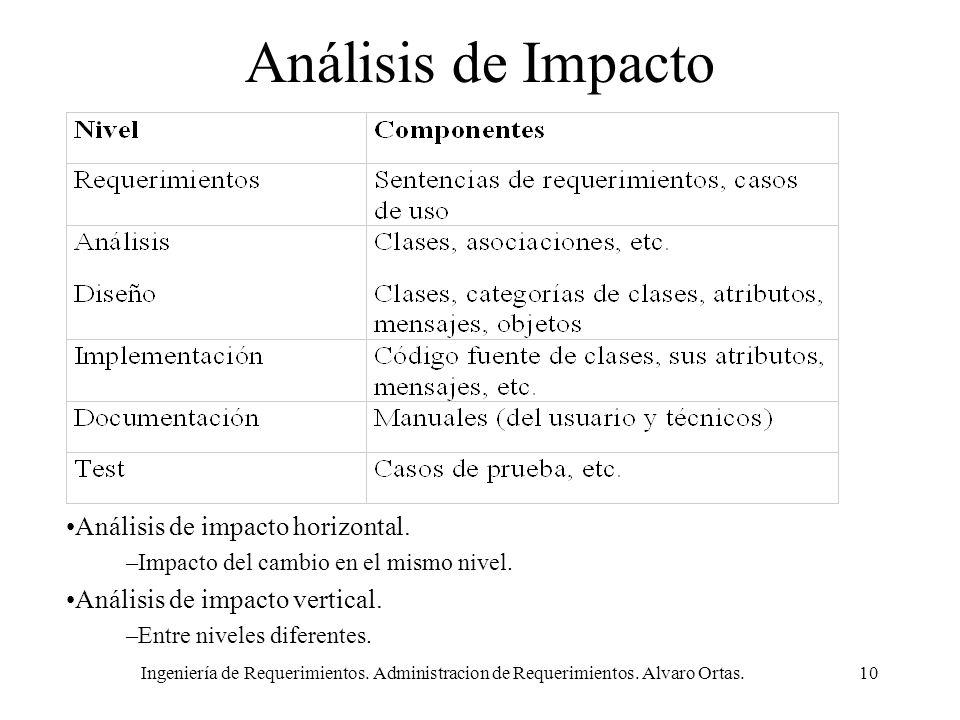 Ingeniería de Requerimientos. Administracion de Requerimientos. Alvaro Ortas.10 Análisis de Impacto Análisis de impacto horizontal. –Impacto del cambi